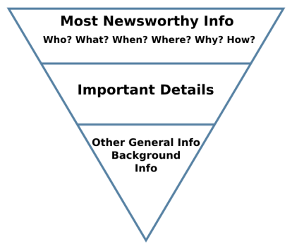 inverted-pyramid